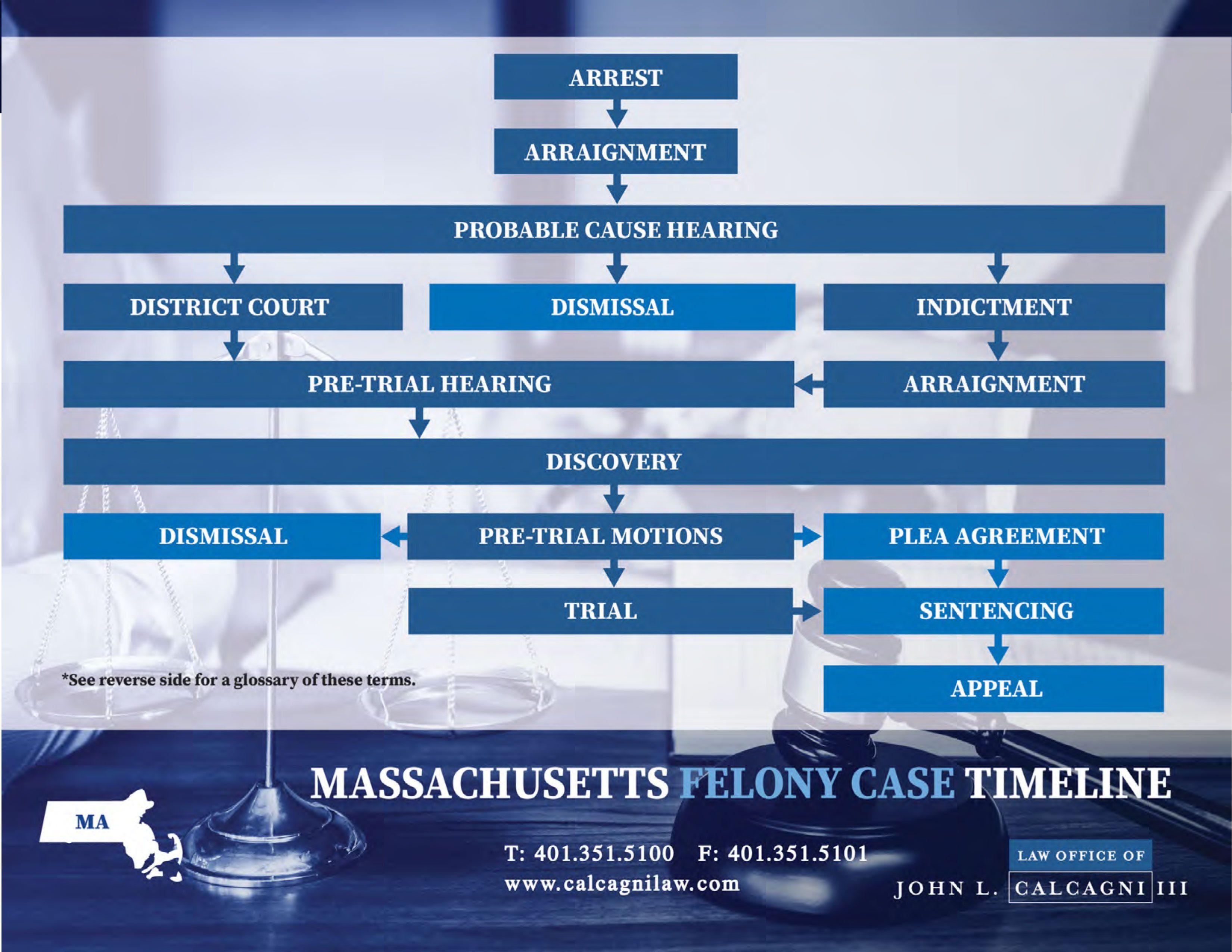 Massachusetts Felony Case Timeline